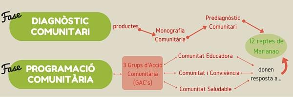 DIAGNÒSTIC COMUNITARI