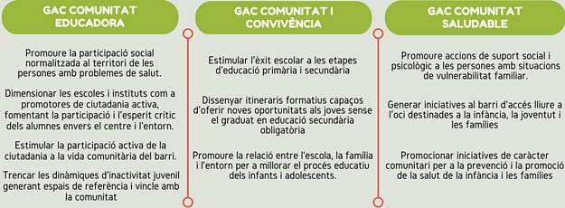 GAC's